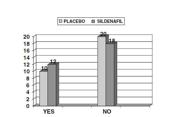 badania sildenafilu kamagry